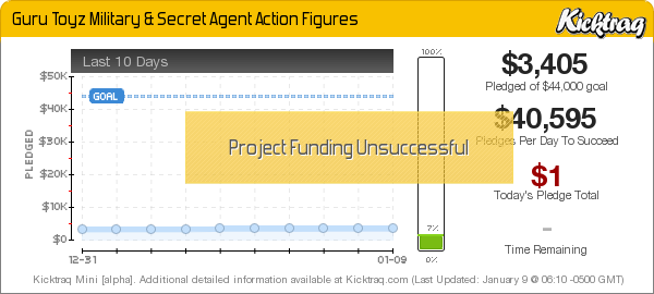 Guru Toyz Military & Secret Agent 118Archive Kickstarter Action Figure Checklist
